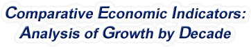 Wyoming - Comparative Economic Indicators: Analysis of Growth By Decade, 1970-2017