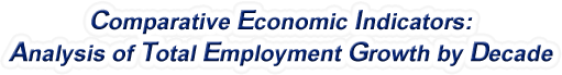 Wyoming - Analysis of Total Employment Growth by Decade, 1970-2016