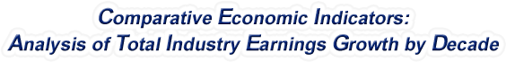Wyoming - Analysis of Total Industry Earnings Growth by Decade, 1970-2016