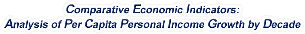 Wyoming - Analysis of Per Capita Personal Income Growth by Decade, 1970-2015