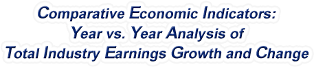 Wyoming - Year vs. Year Analysis of Total Industry Earnings Growth and Change, 1969-2015