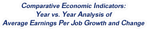 Wyoming - Year vs. Year Analysis of Average Earnings Per Job Growth and Change, 1969-2015