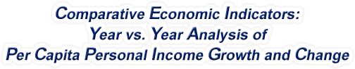 Wyoming - Year vs. Year Analysis of Per Capita Personal Income Growth and Change, 1969-2015
