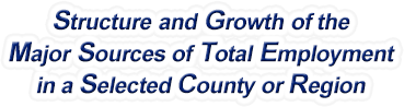 Wyoming Structure & Growth of the Major Sources of Total Employment in a Selected County or Region